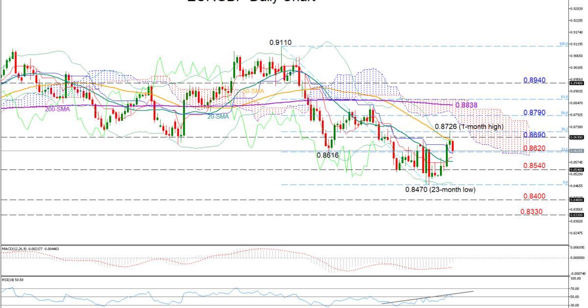 EUR/GBP 22/03/19   EconAlerts