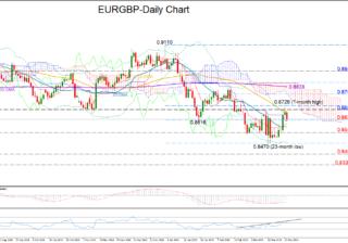 EUR/GBP 22/03/19 | EconAlerts