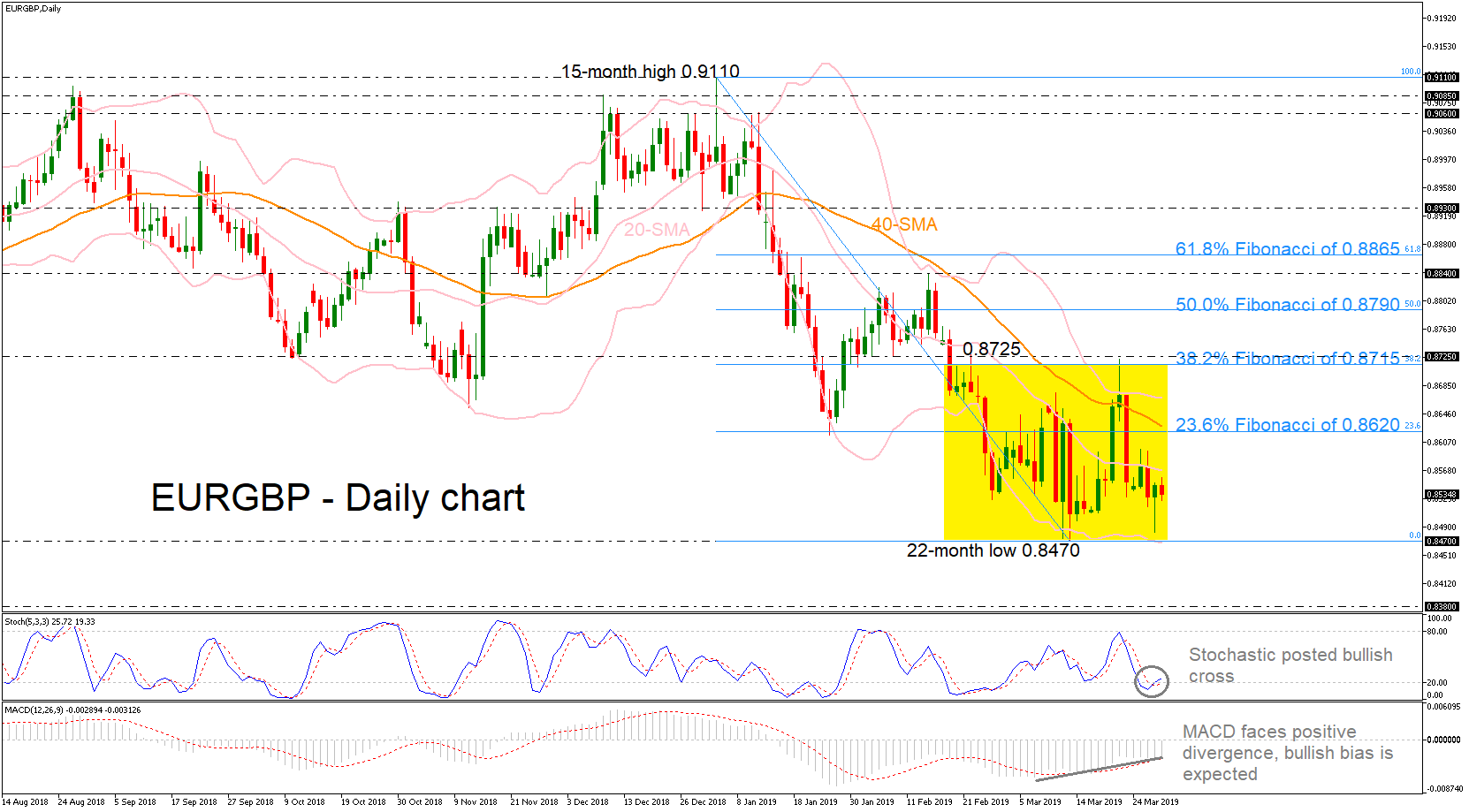 EUR/GBP 28/03/19 | EconAlerts