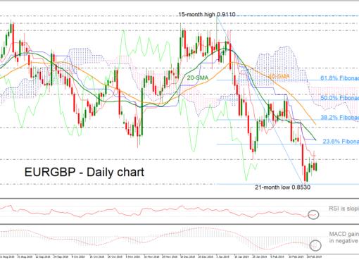 EUR/GBP 6/03/19   EconAlerts