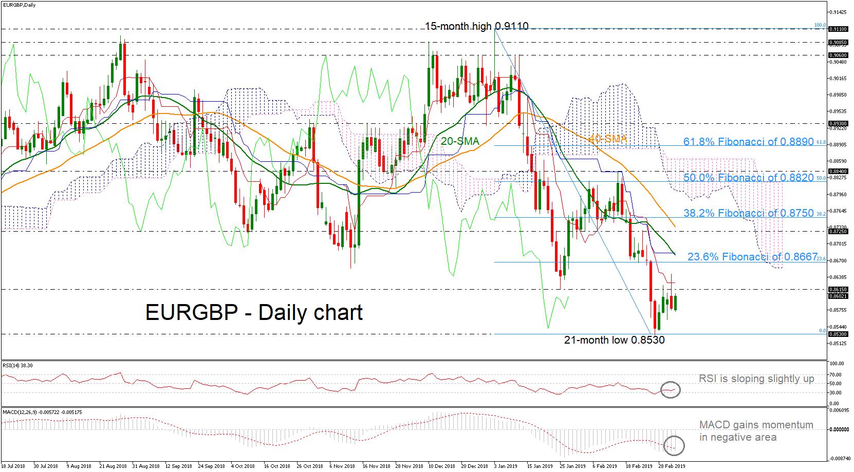 EUR/GBP 6/03/19 | EconAlerts