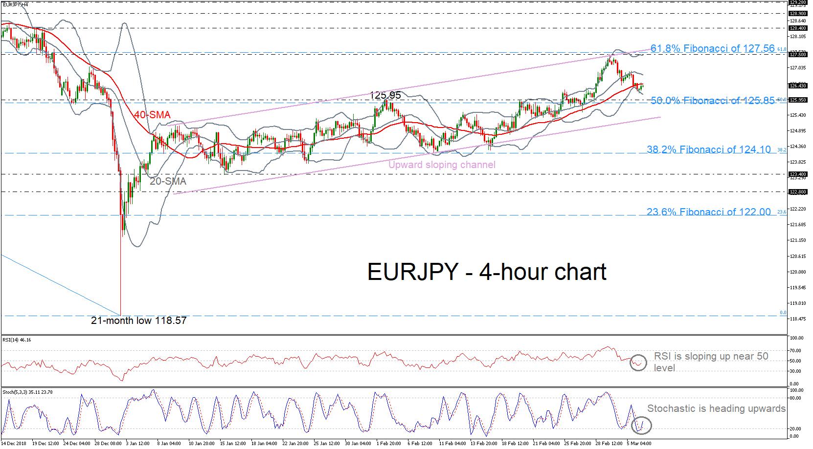 EUR/JPY 06/03/19   EconAlerts