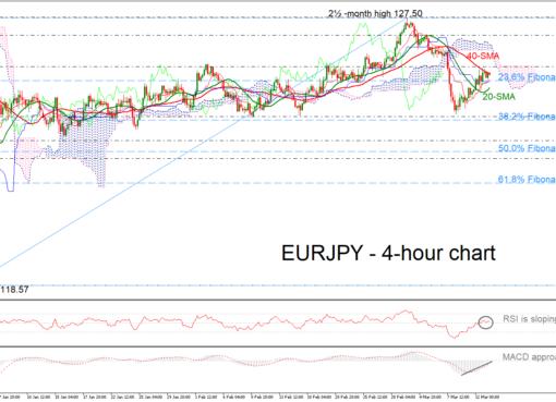 EUR/JPY 13/03/19 | EconAlerts