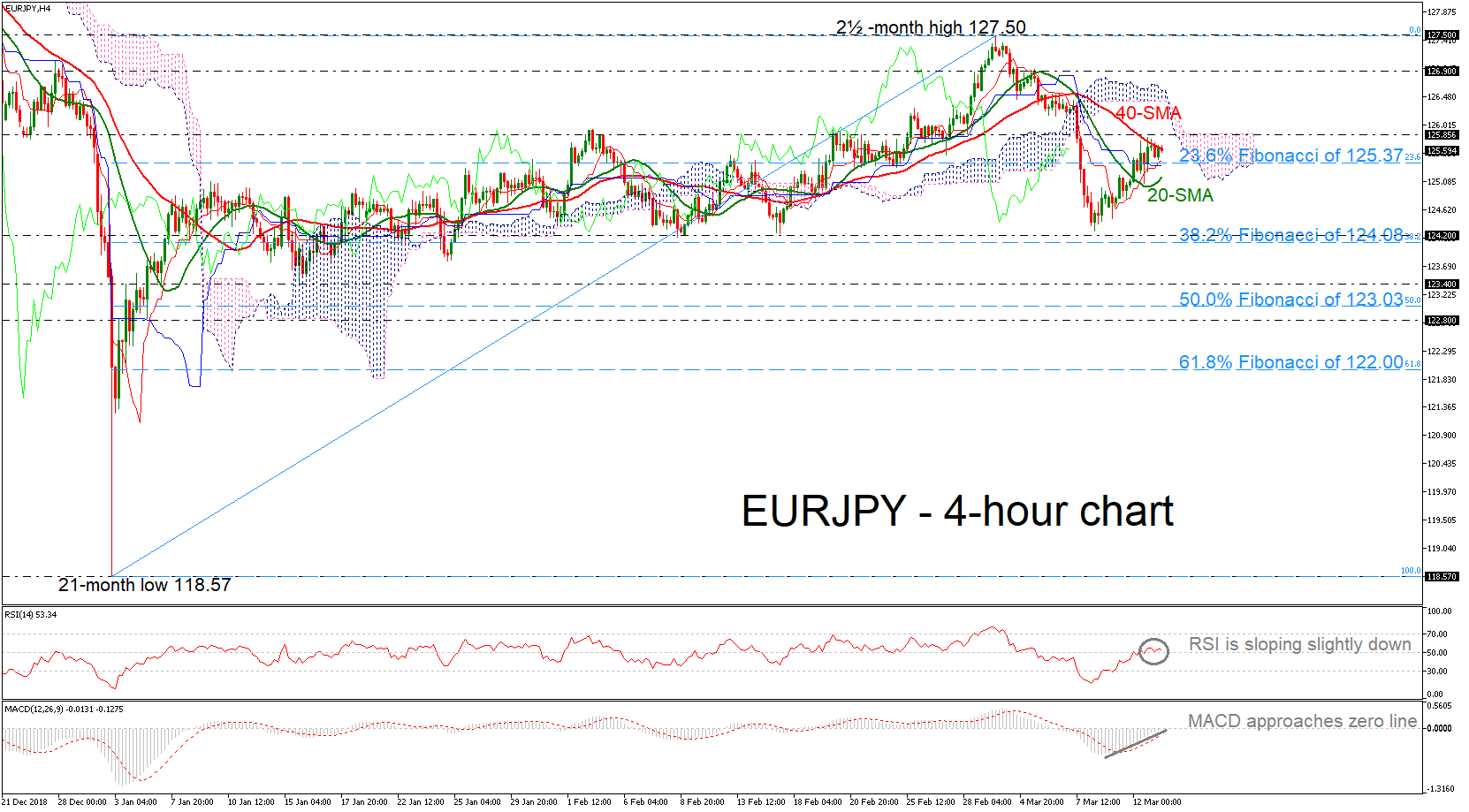 EUR/JPY 13/03/19   EconAlerts
