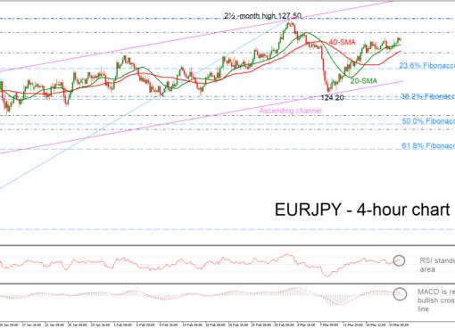 EUR/JPY 20/03/19 | EconAlerts