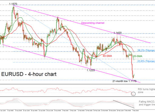 EUR/USD 08/03/19 | EconAlerts