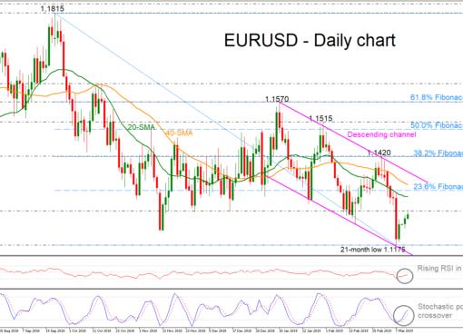 EUR/USD 12/03/19 | EconAlerts