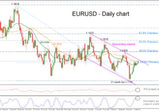 EUR/USD 18Mar19 | EconAlerts