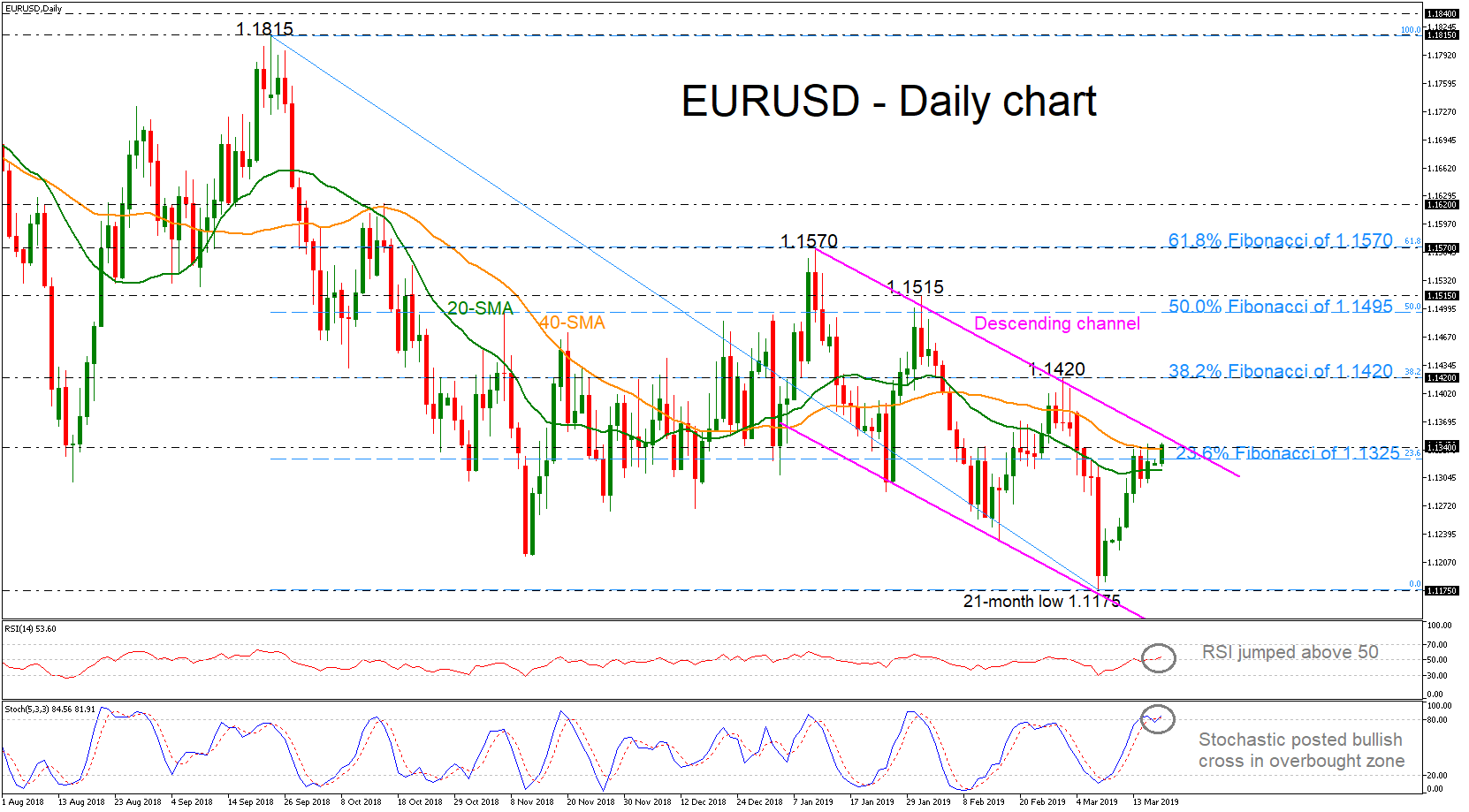 EUR/USD 18Mar19 | EconAlerts