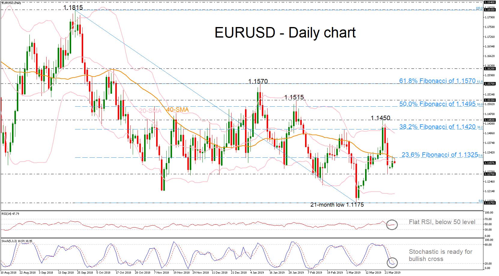 EUR/USD 26Mar19 | EconAlerts