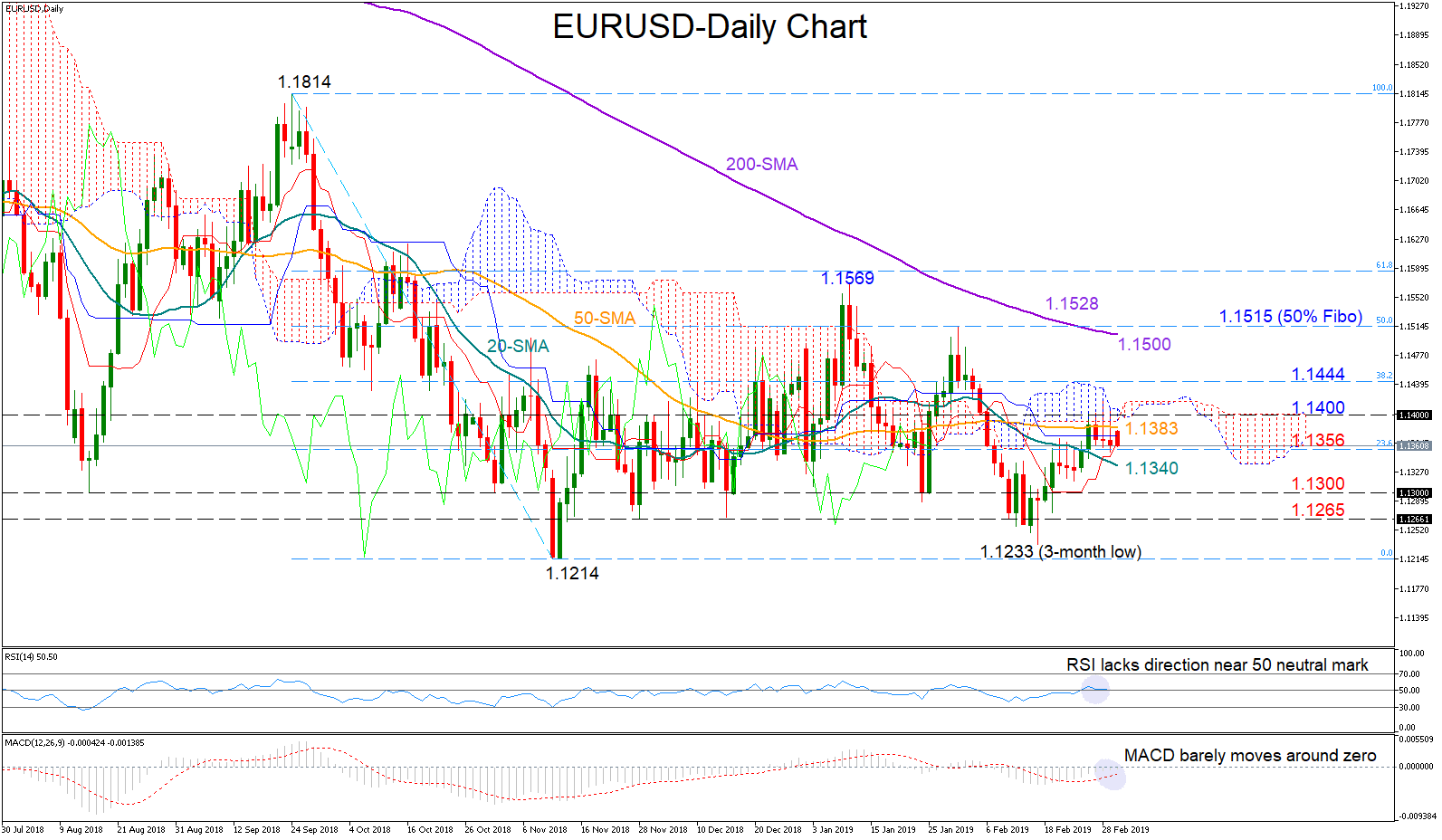 EUR/USD 4Mar19 | EconAlerts