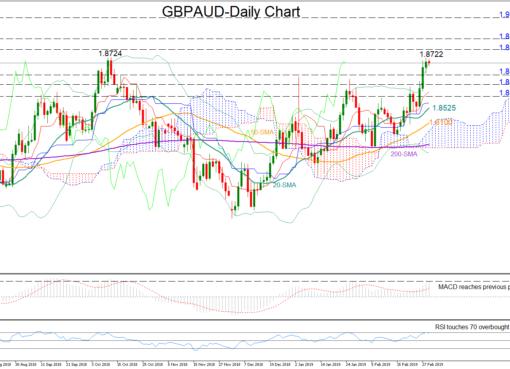GBP/AUD 01/03/19 | EconAlerts