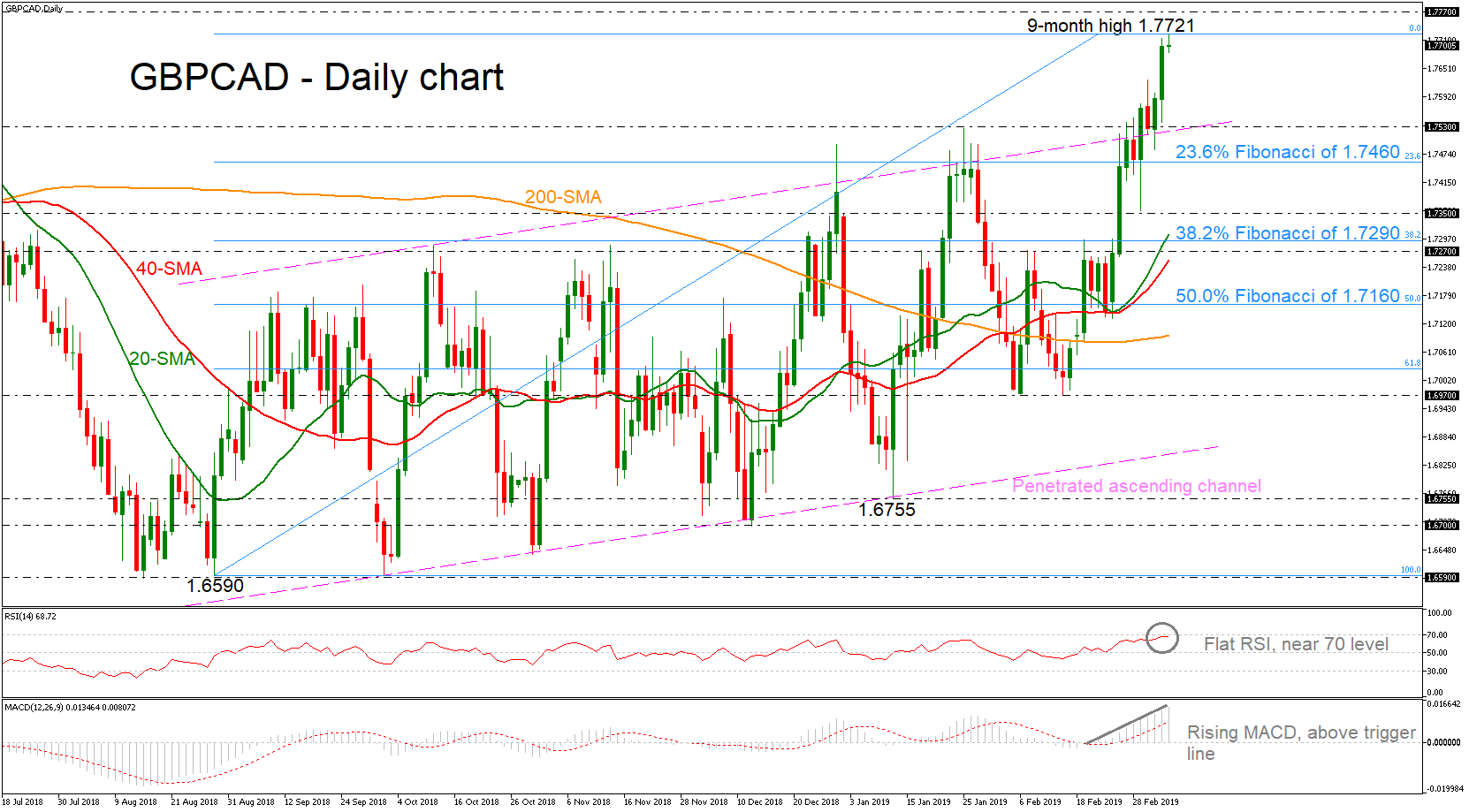 GBP/CAD 07/03/19 | EconAlerts