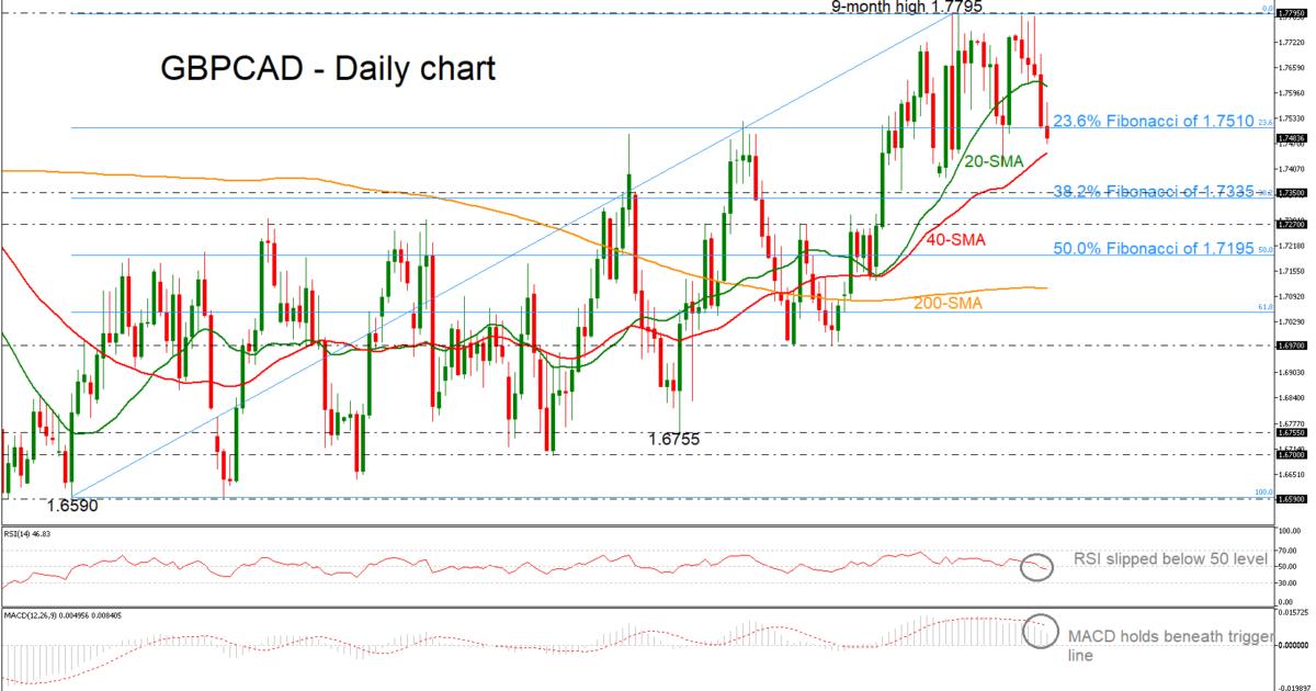 GBP/CAD 29/03/19 | EconAlerts