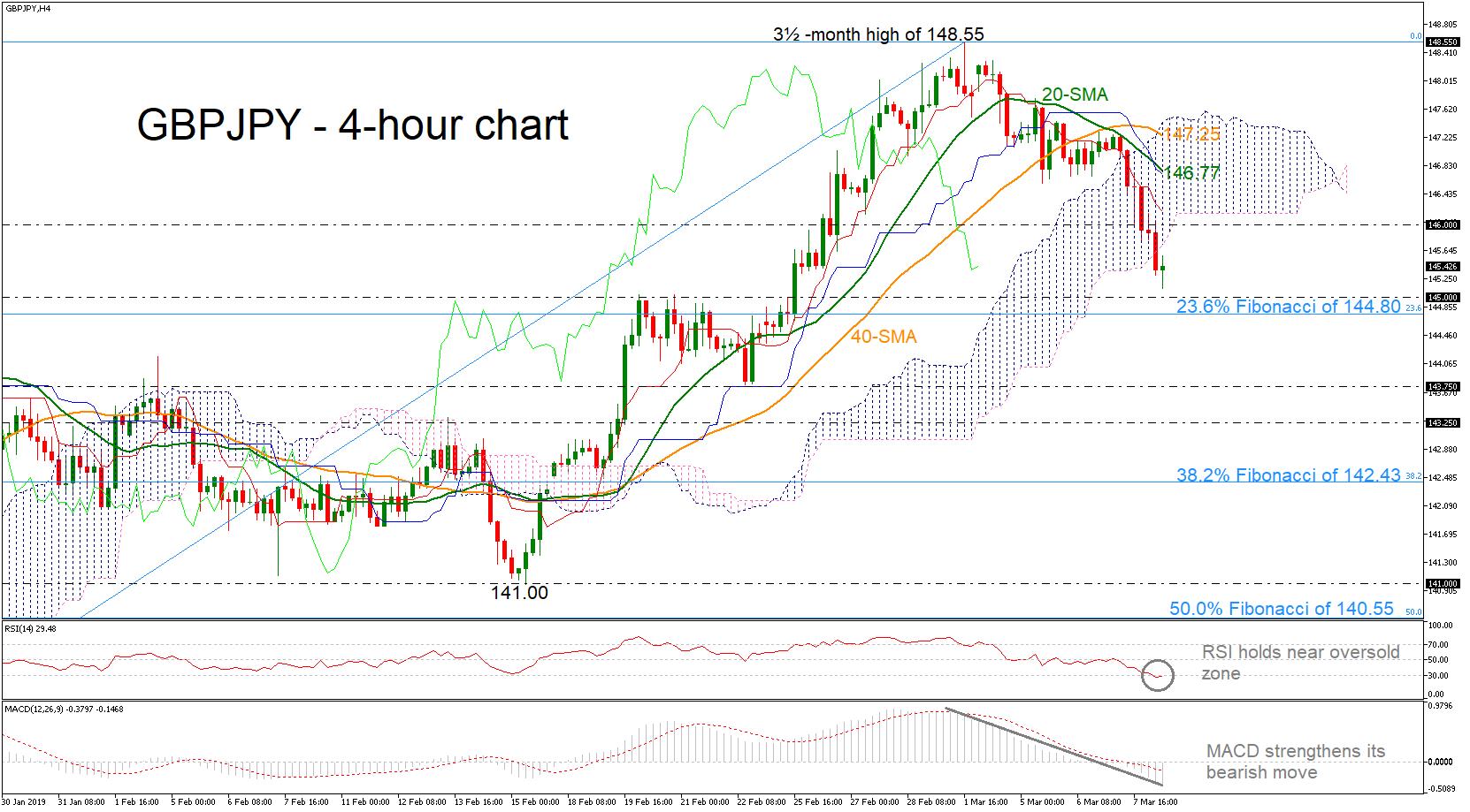 GBP/JPY 08/03/19 | EconAlerts