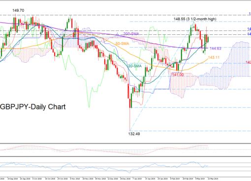 GBP/JPY 13/03/19 | EconAlerts