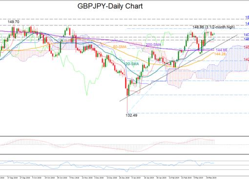 GBP/JPY 20/03/19 | EconAlerts