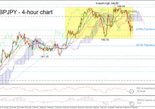 GBP/JPY 22/03/19 | EconAlerts