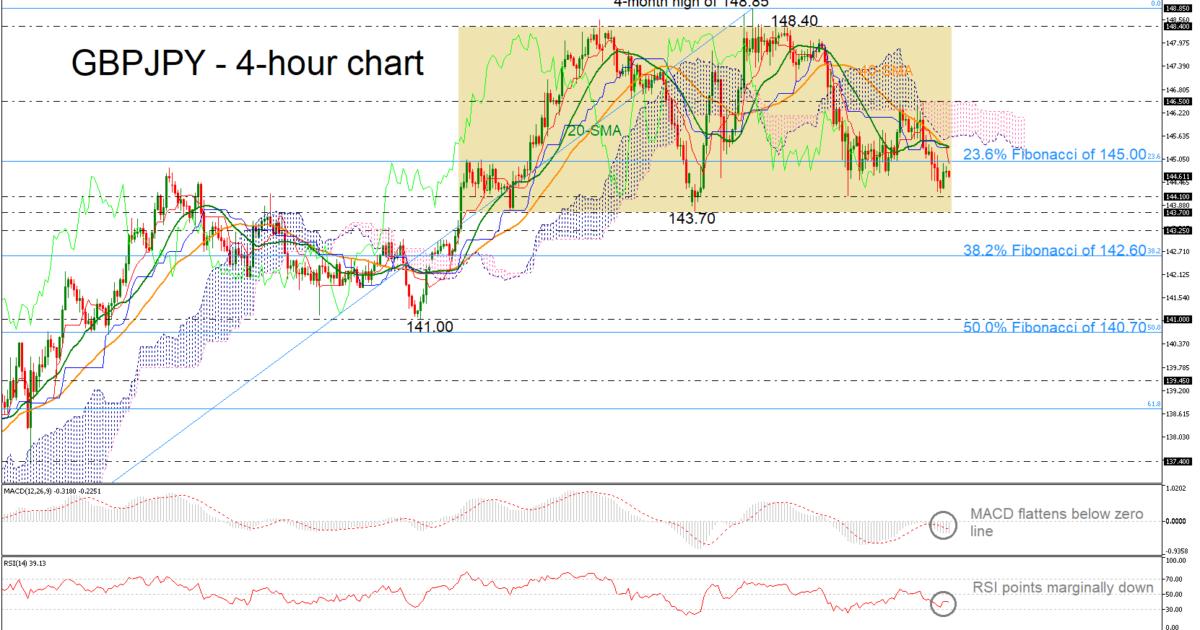 GBP/JPY 29/03/19 | EconAlerts