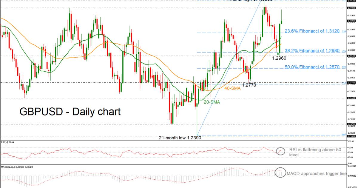 GBP/USD 12Mar19 | EconAlerts