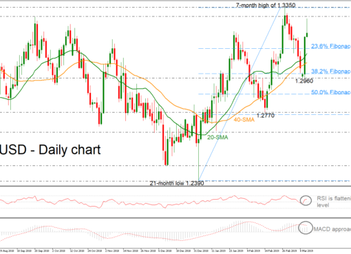 GBP/USD 12Mar19 | EconAlerts
