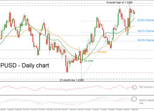 GBP/USD 19Mar19 | EconAlerts