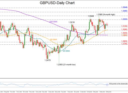 GBP/USD 26Mar19 | EconAlerts