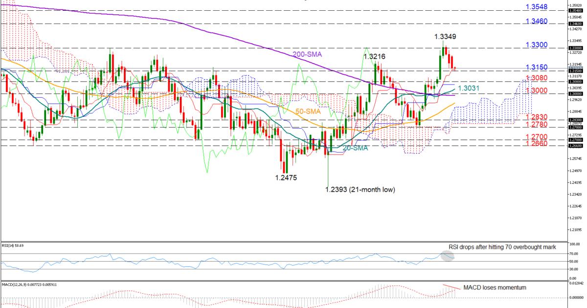 GBP/USD 5Mar19   EconAlerts