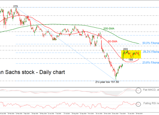 GoldmanSachs 06/03/19 | EconAlerts