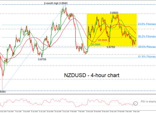 NZD/USD 07/03/19 | EconAlerts