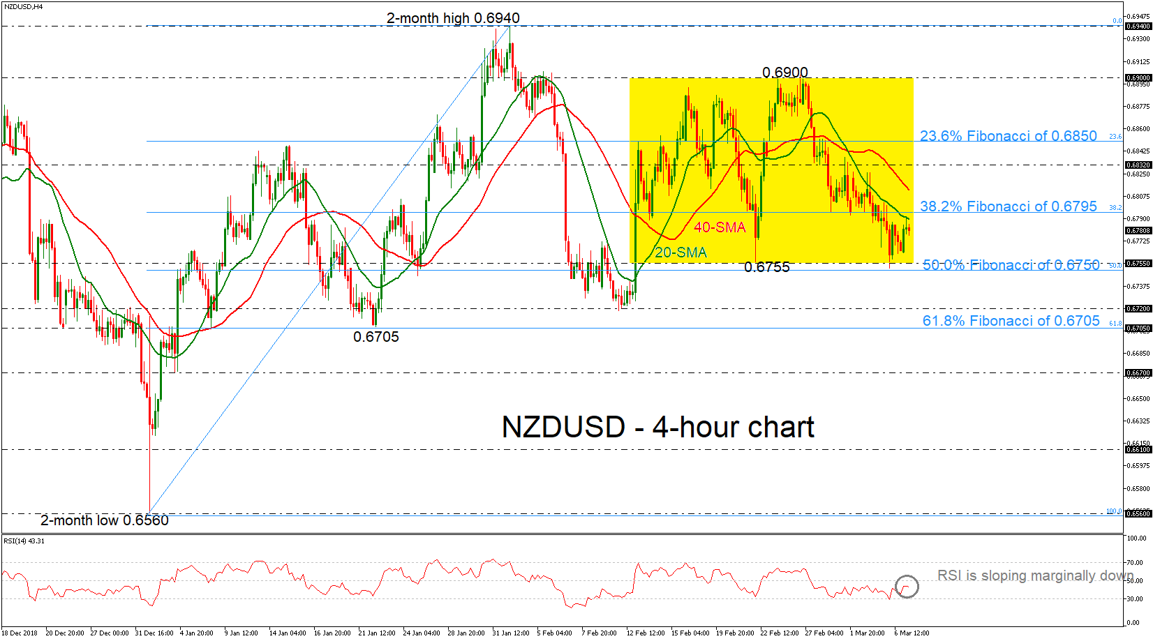 NZD/USD 07/03/19   EconAlerts