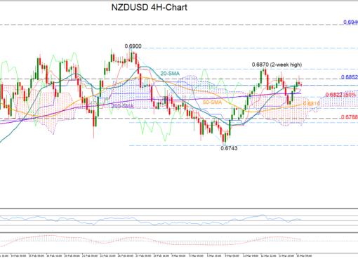 NZD/USD 15/03/19 | EconAlerts