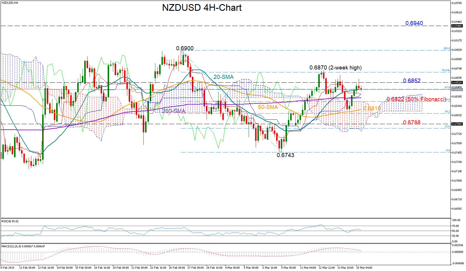 NZD/USD 15/03/19   EconAlerts