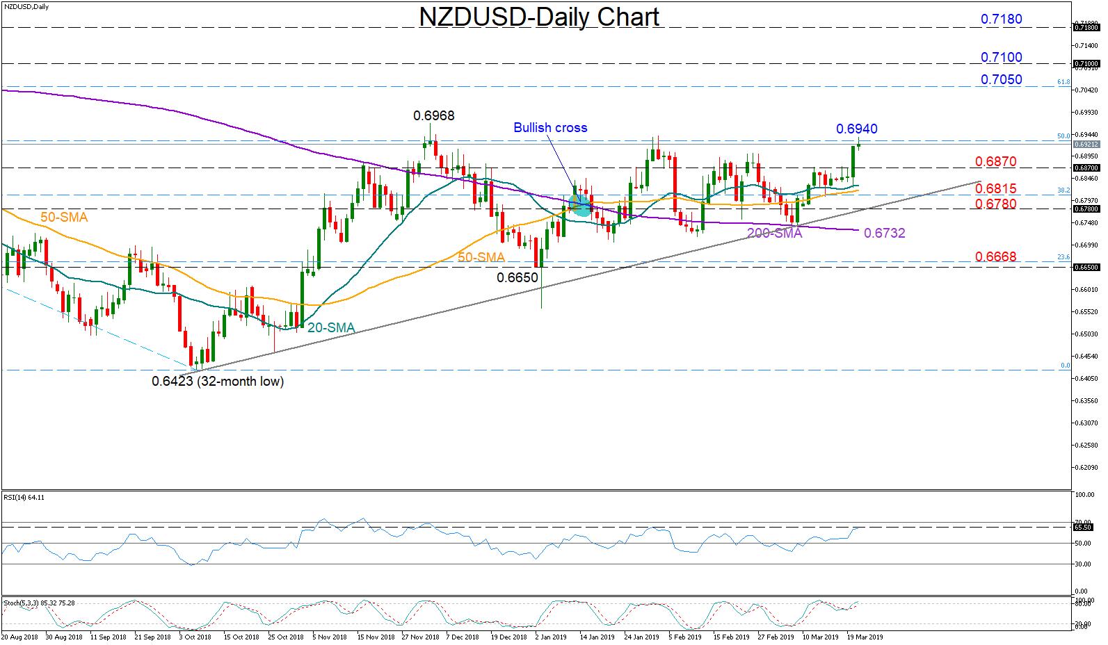 NZD/USD 21/03/19 | EconAlerts