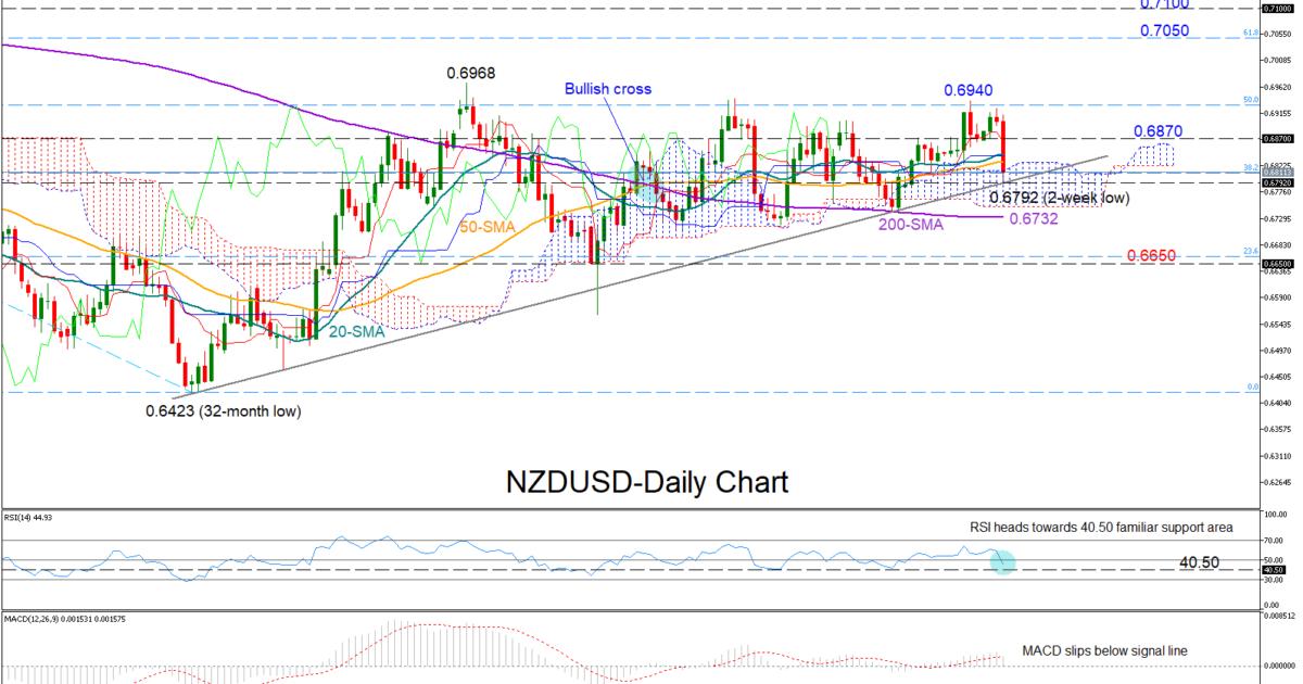 NZD/USD 27/03/19   EconAlerts