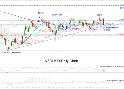 NZD/USD 27/03/19 | EconAlerts