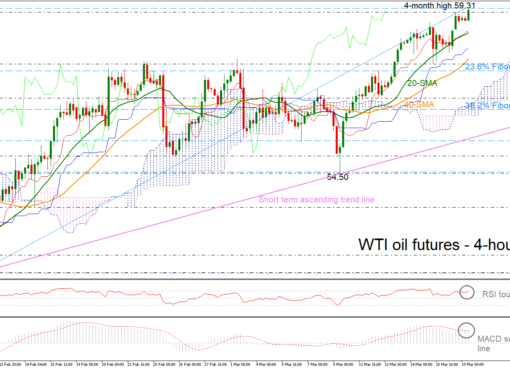 Oil APR19 190319 | EconAlerts