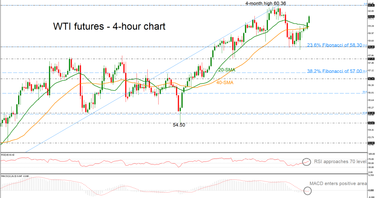 OIL-MAY19H4260319 | EconAlerts
