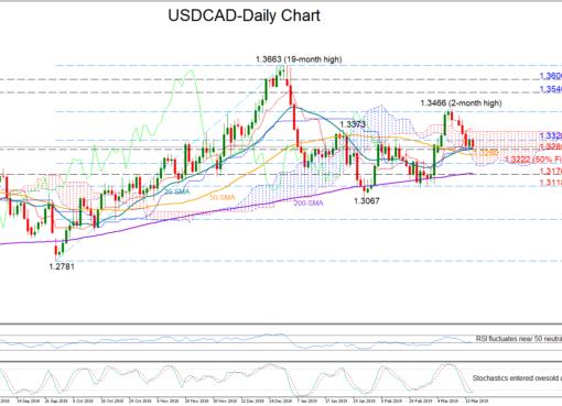 USD/CAD 15Mar19 | EconAlerts