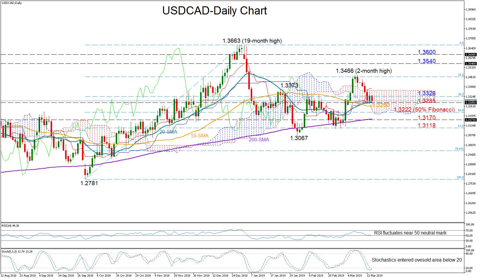 USD/CAD 15Mar19   EconAlerts