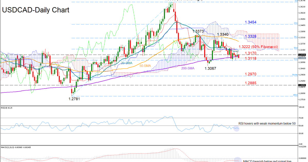 USD/CAD 1March19 | EconAlerts