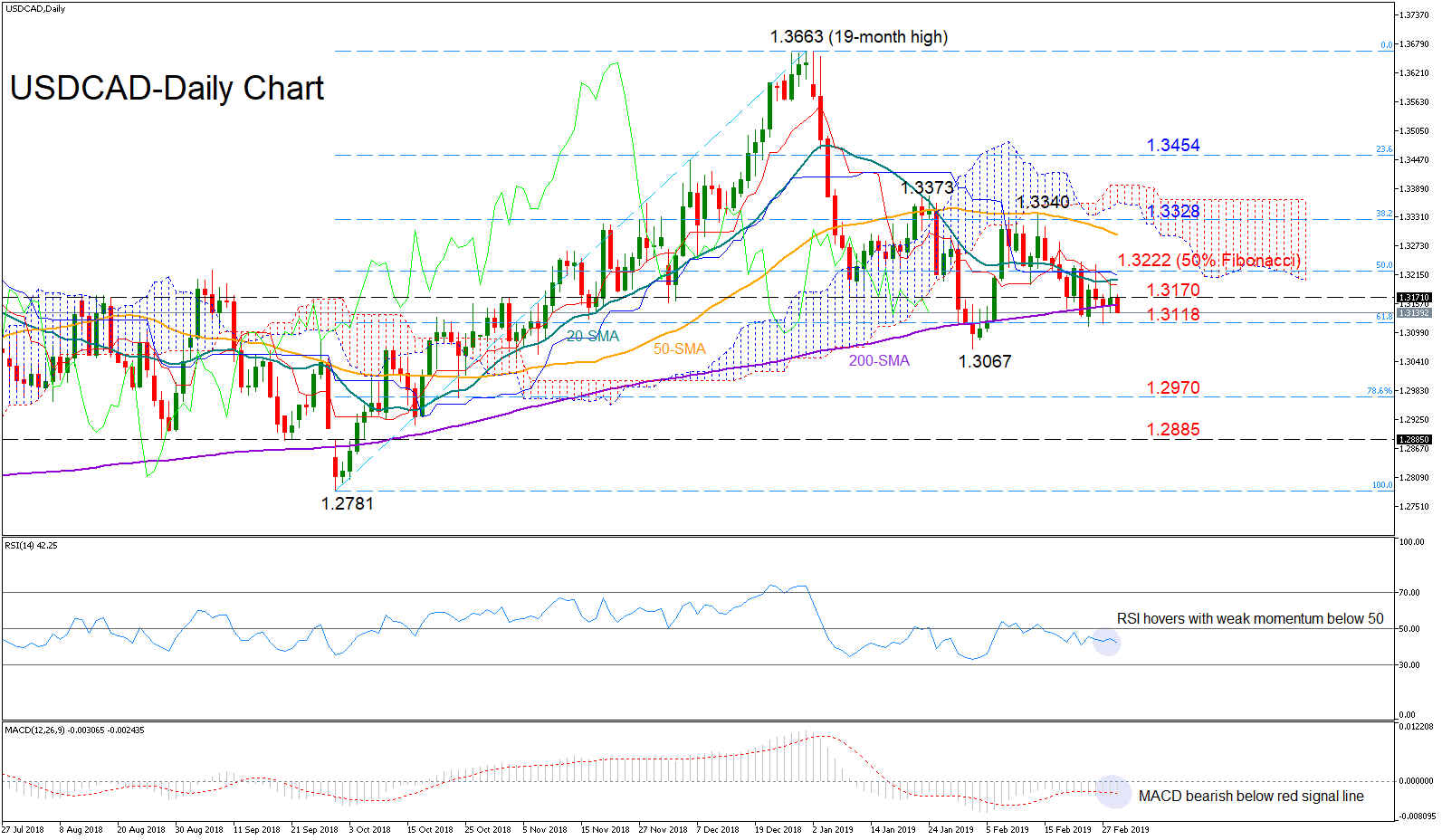 USD/CAD 1March19   EconAlerts