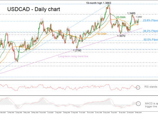 USD/CAD 22Mar19 | EconAlerts