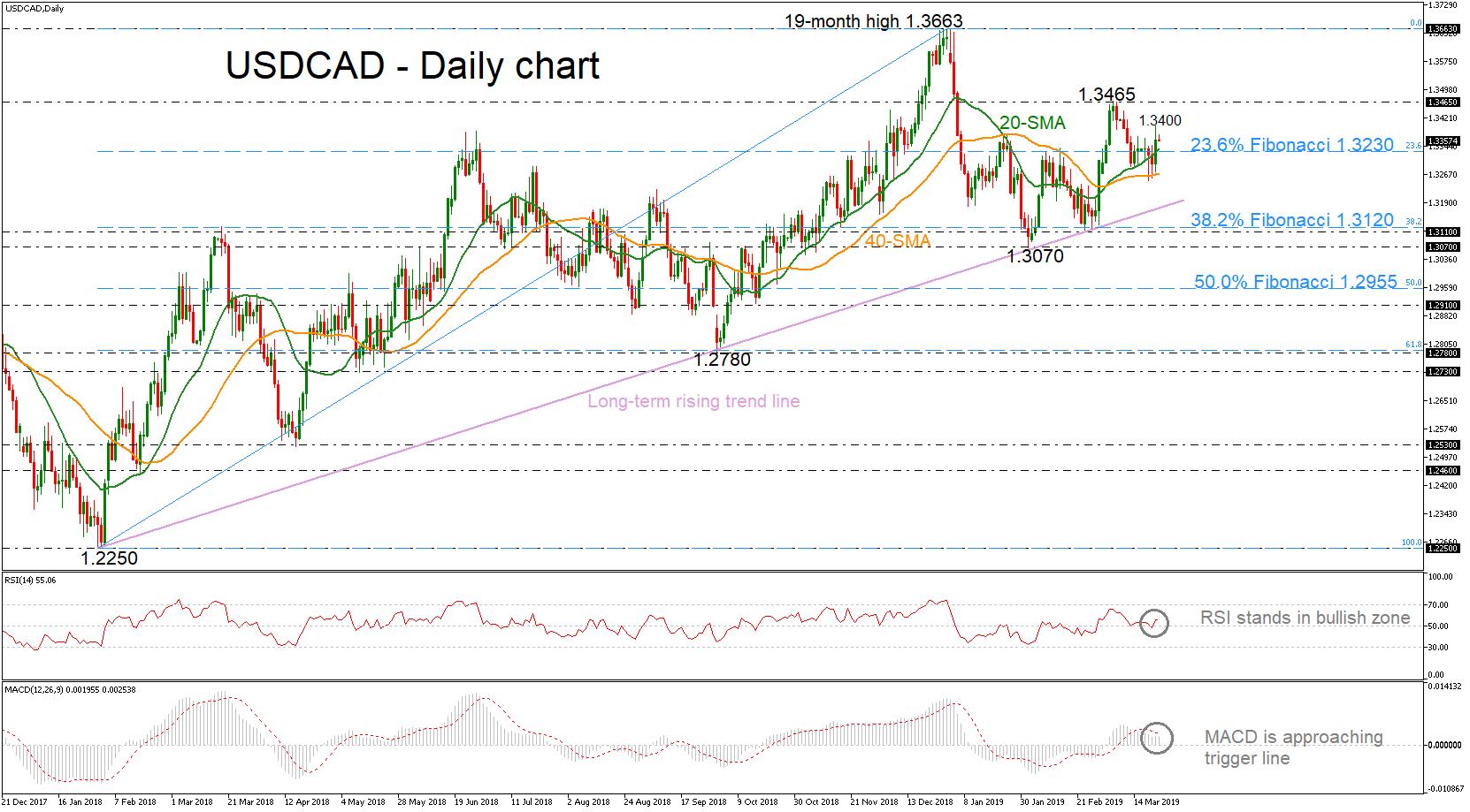 USD/CAD 22Mar19 | EconAlerts