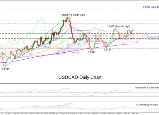 USD/CAD 29Mar19   EconAlerts