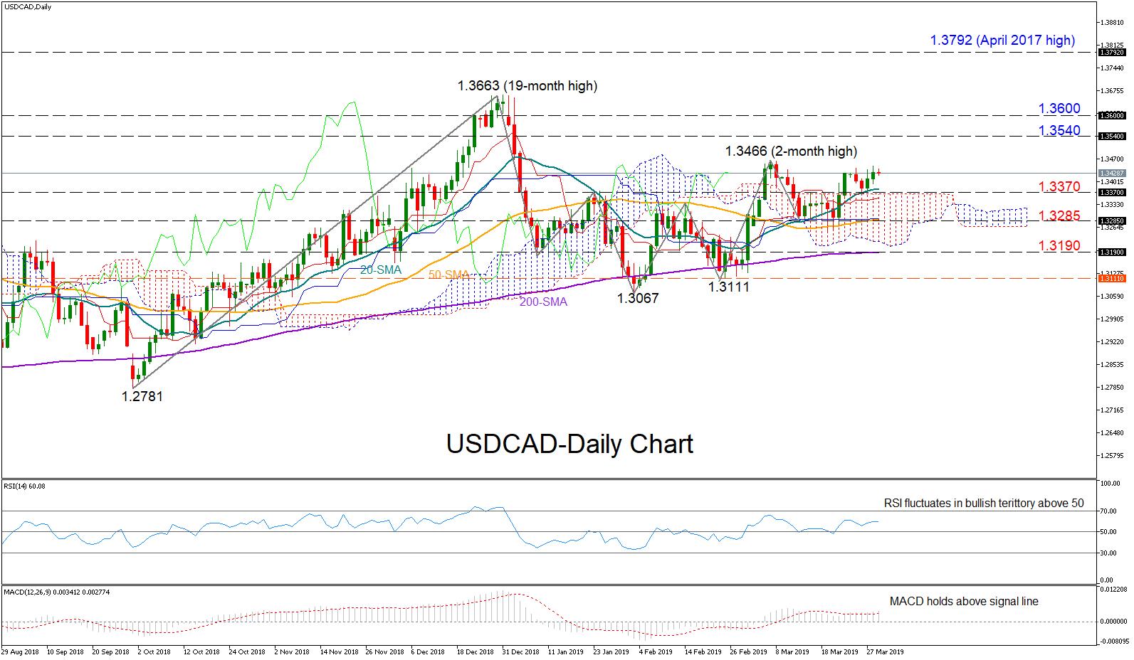 USD/CAD 29Mar19 | EconAlerts