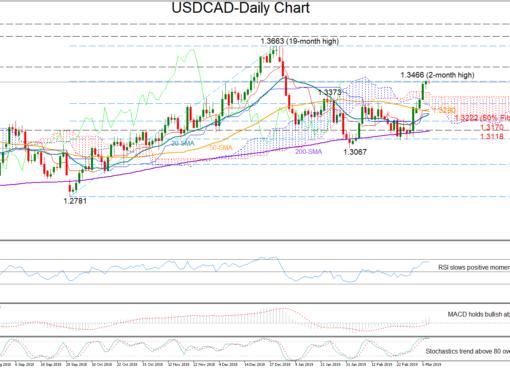 USD/CAD 8Mar19 | EconAlerts