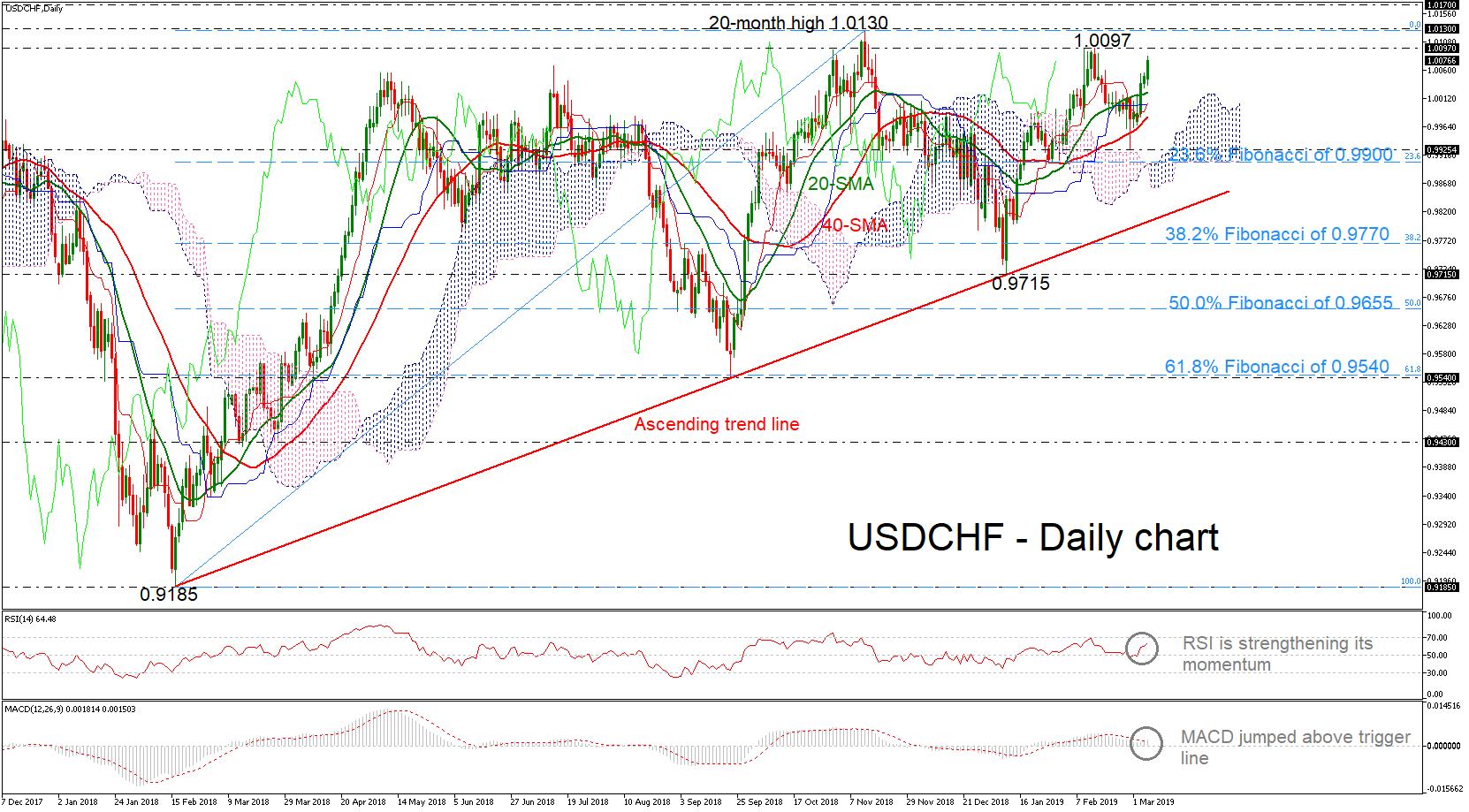 USD/CHF 07/03/19 | EconAlerts