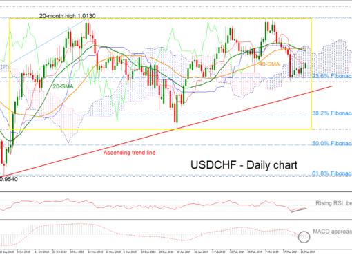 USD/CHF 28/03/19 | EconAlerts