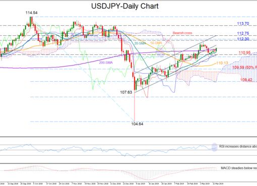 USD/JPY 14Mar19 | EconAlerts